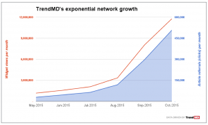 TrendMD's exponential network growth since May 2015. The company's platform has made 95 million article recommendations to its 12 million readers in the last month alone.